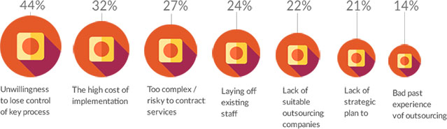 major obstacles to your business in outsourcing