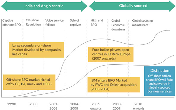 Business Process Outsourcing History